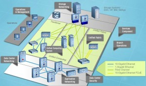 Data Center Architecture High Level Overview: