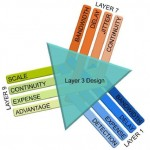 CCDE Layer3