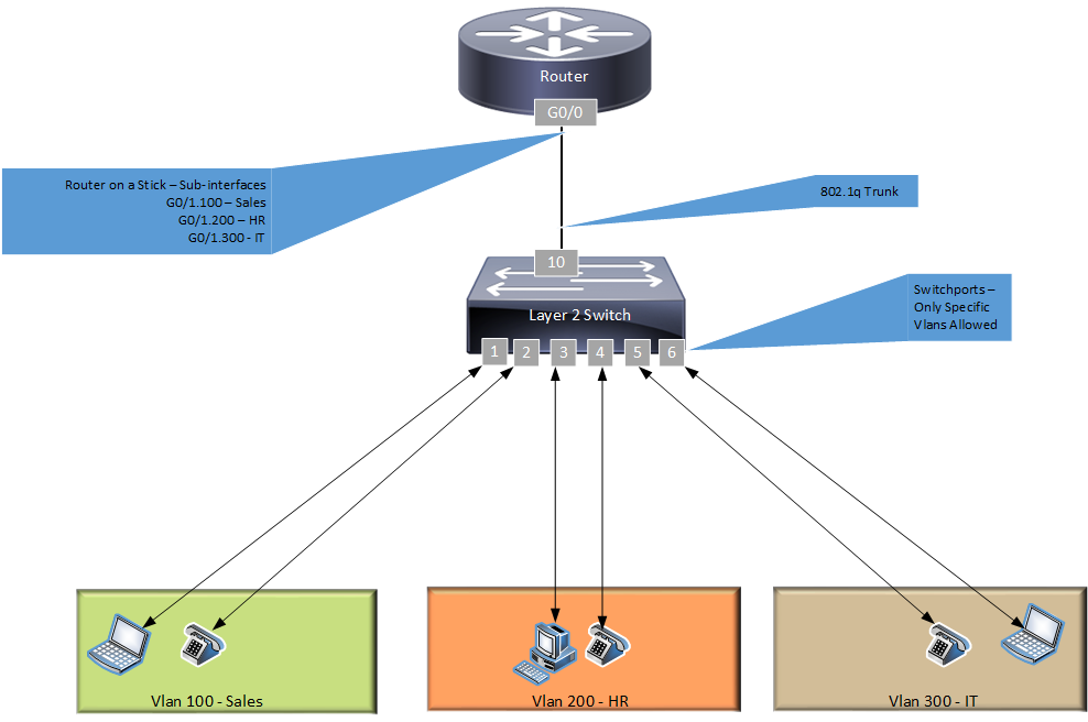 Router on the Stick Diagram