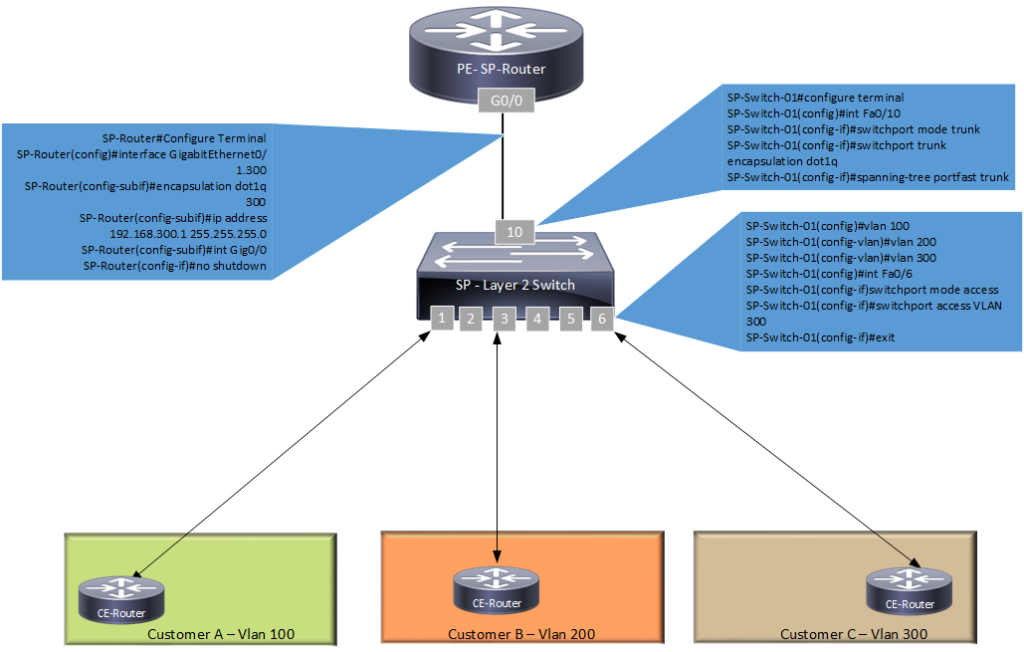 Router on the stick configuration - Service Provider Network