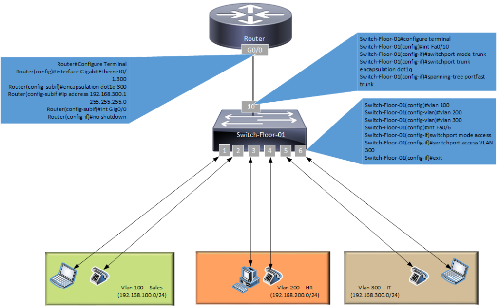 Router on the stick Configuration