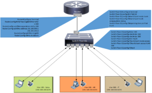 Router-on-the-stick-config